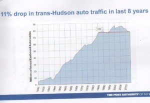 Trasns hudson ridership 3 1
