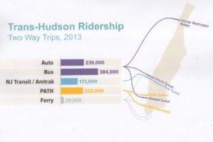 Trasns hudson ridership