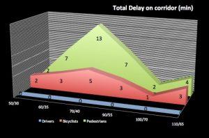 simul-delay