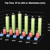 simul trip time